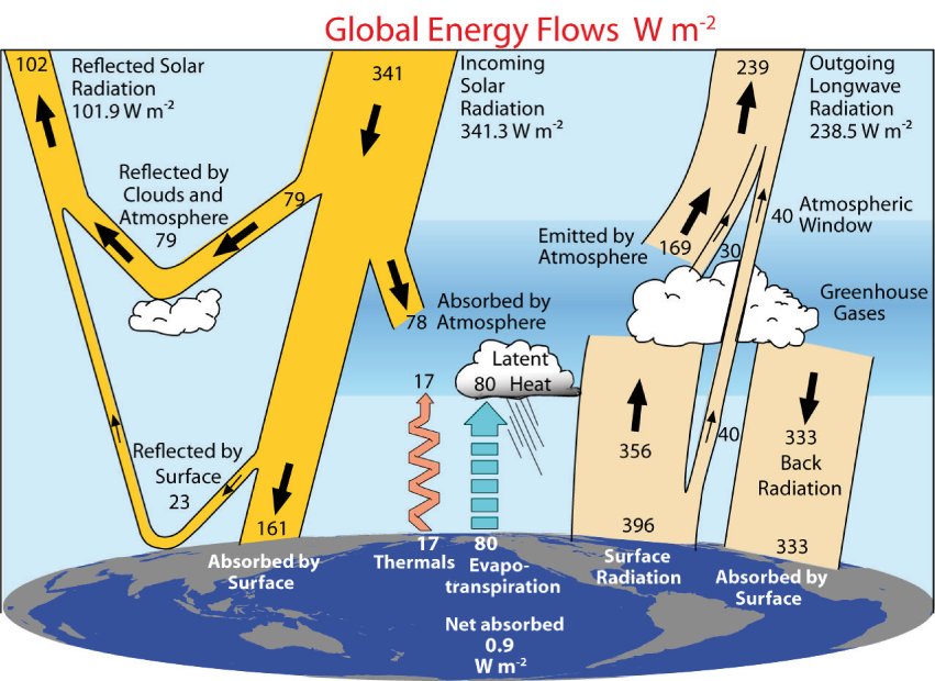 An introduction to the global energy balance